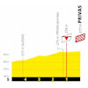 Tour de France 2020: finish profile 5th stage - source:letour.fr