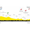 Tour de France 2020: profile 5th stage - source:letour.fr