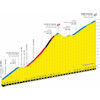 Tour de France 2020: profile Mont Aigoual - source:letour.fr