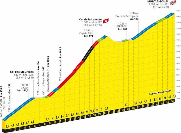 Tour De Suisse 2020.Tour De France 2020 Route Stage 6 Le Teil Mont Aigoual
