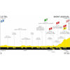Tour de France 2020: profile 6th stage - source:letour.fr