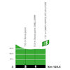 Tour de France 2020: profile intermediate sprint 6th stage - source:letour.fr