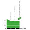 Tour de France 2020: profile intermediate sprint 6th stage - source:letour.fr