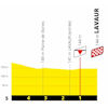 Tour de France 2020: finish profile 7th stage - source:letour.fr