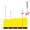 Tour de France 2020: finish profile 9th stage - source:letour.fr
