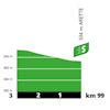 Tour de France 2020: profile intermediate sprint 9th stage - source:letour.fr