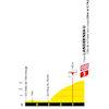 Tour de France 2021: finish profile stage 1 - source:letour.fr