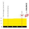 Tour de France 2021: finish profile stage 10 - source:letour.fr