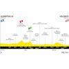 Tour de France 2021: profile 10th stage - source:letour.fr