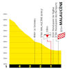 Tour de France 2021: finish profile stage 11 - source:letour.fr