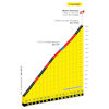 Tour de France 2021: profile Mont Ventoux 2nd ascent, stage 11 - source:letour.fr