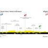 Tour de France 2021: profile stage 12 - source:letour.fr