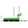Tour de France 2021: intermediate sprint profile stage 12 - source:letour.fr