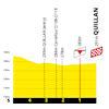 Tour de France 2021: finish profile stage 14 - source:letour.fr