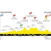 Tour de France 2021 stage 14