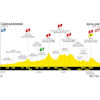 Tour de France 2021: profile stage 14 - source:letour.fr