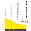 Tour de France 2021: finish profile stage 15 - source:letour.fr