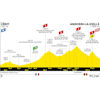 Tour de France 2021: profile stage 15 - source:letour.fr