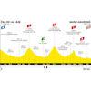 Tour de France 2021: profile stage 16 - source:letour.fr