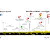 Tour de France 2020: profile 2nd stage - source:letour.fr