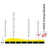 Tour de France 2021: finish profile stage 21 - source:letour.fr