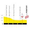 Tour de France 2021: finish profile stage 3 - source:letour.fr