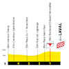 Tour de France 2021: finish profile stage 5 - source:letour.fr