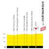 Tour de France 2021: finish profile stage 6 - source:letour.fr