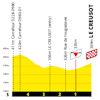 Tour de France 2021: finish profile stage 7 - source:letour.fr