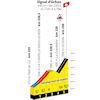 Tour de France 2021 Route stage 7: Vierzon – Le Creusot