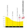 Tour de France 2021: finish profile stage 8 - source:letour.fr
