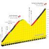 Tour de France 2021: profile Col de Romme & Col de la Colombière, stage 8 - source:letour.fr