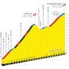 Tour de France 2021: profile Col du Pré & Cormet de Roselend, stage 9 - source:letour.fr