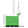 Tour de France 2021: intermediate sprint profile stage 9 - source:letour.fr