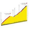 Tour de France 2022 stage 11: profile Col du Télégraphe and Col du Galibier- source:letour.fr