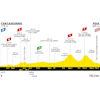 Tour de France 2022: profile 16th stage - source:letour.fr