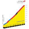 Tour de France 2022 stage 17: profile Col d'Aspin - source:letour.fr