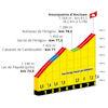 Tour de France 2022 stage 17: profile Hourquette d'Ancizan - source:letour.fr