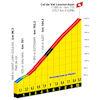 Tour de France 2022 stage 17: profile Col de Val-Louron-Azet - source:letour.fr