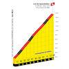 Tour de France 2022: profile Col de Spandelles - source:letour.fr