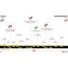 Tour de France 2022: profile 3rd stage - source:letour.fr