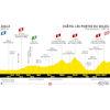 Tour de France 2022 stage 9: profile - source:letour.fr