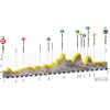 Tour de Pologne 2015 Profile 4th stage: Jaworzno - Nowy Sącz - source: tourdepologne.pl