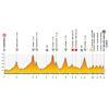 Tour de Pologne 2020: profile 3rd stage - source:tourdepologne.pl