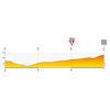 Tour de Pologne 2020: profile finale stage 3 - source:tourdepologne.pl