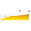 Tour de Pologne 2020: profile finale stage 4 - source:tourdepologne.pl