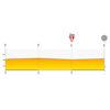 Tour de Pologne 2020: profile finale 5th stage - source:tourdepologne.pl