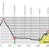 Tour de Romandie 2014 Profile stage 1: Ascona - Sion