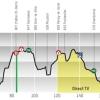 Tour de Romandie 2014 Profile stage 2: Ascona - Sion
