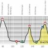 Tour de Romandie 2014 Profile stage 3: Le Bouveret - Aigle
